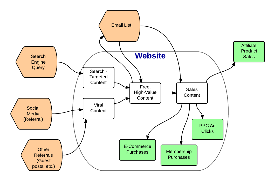 Website Traffic Flow